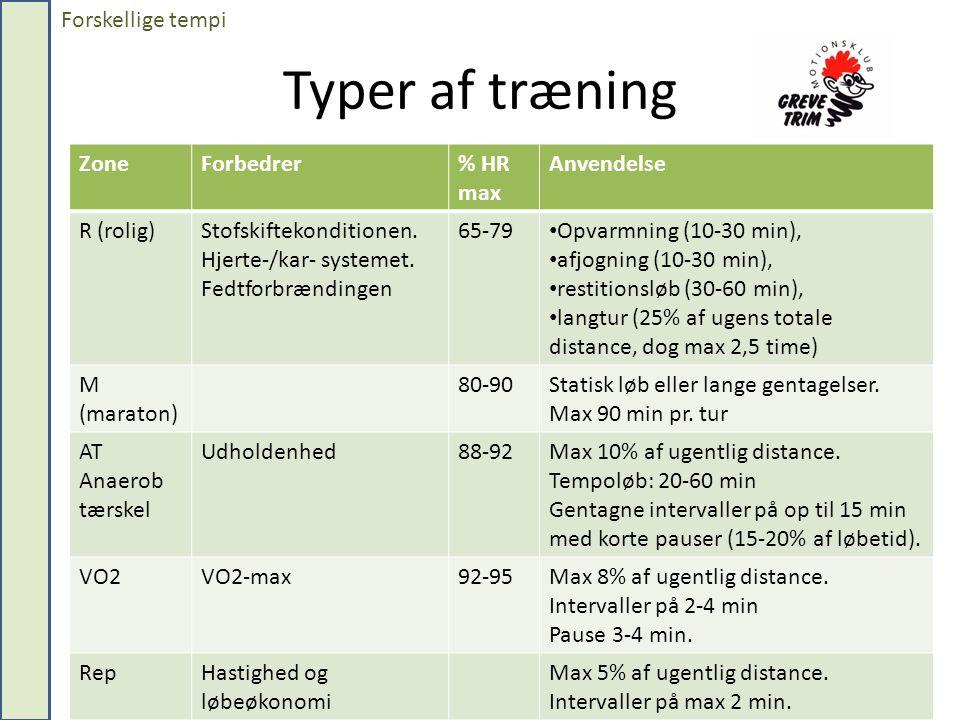 Typer af træning ZoneForbedrer% HR max Anvendelse R (rolig)Stofskiftekonditionen.