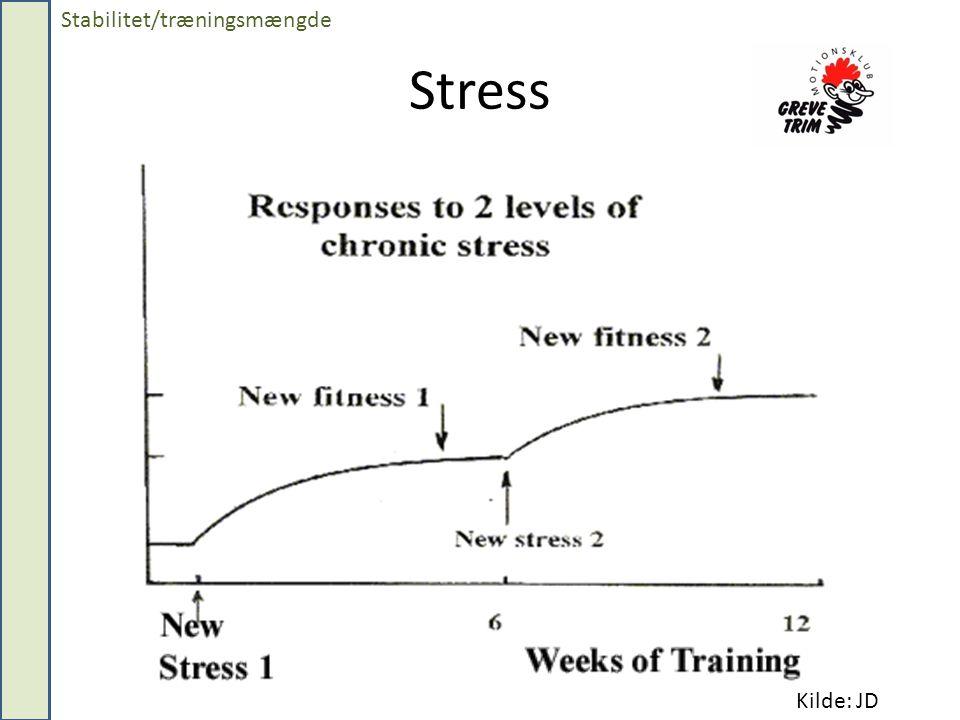 Stress Stabilitet/træningsmængde Kilde: JD