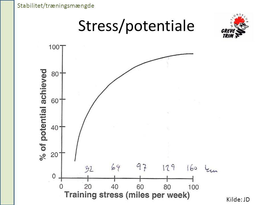 Stress/potentiale Stabilitet/træningsmængde Kilde: JD