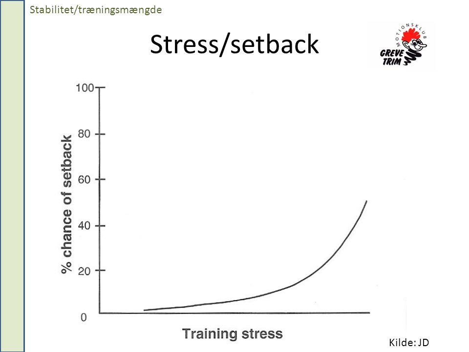 Stress/setback Stabilitet/træningsmængde Kilde: JD