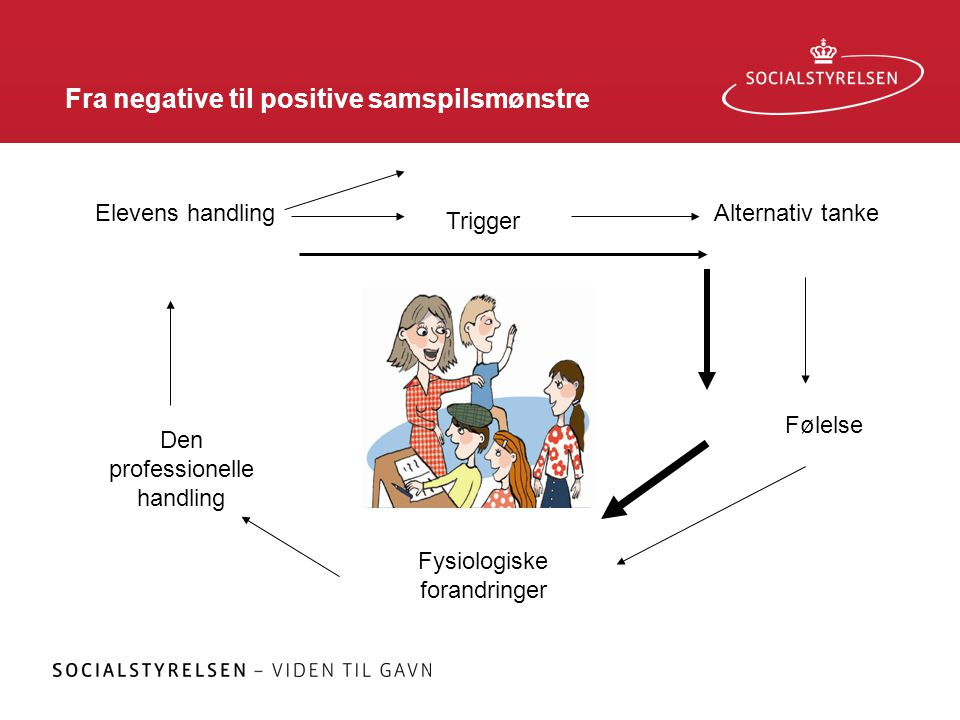 Fra negative til positive samspilsmønstre Trigger Alternativ tanke Følelse Fysiologiske forandringer Den professionelle handling Elevens handling