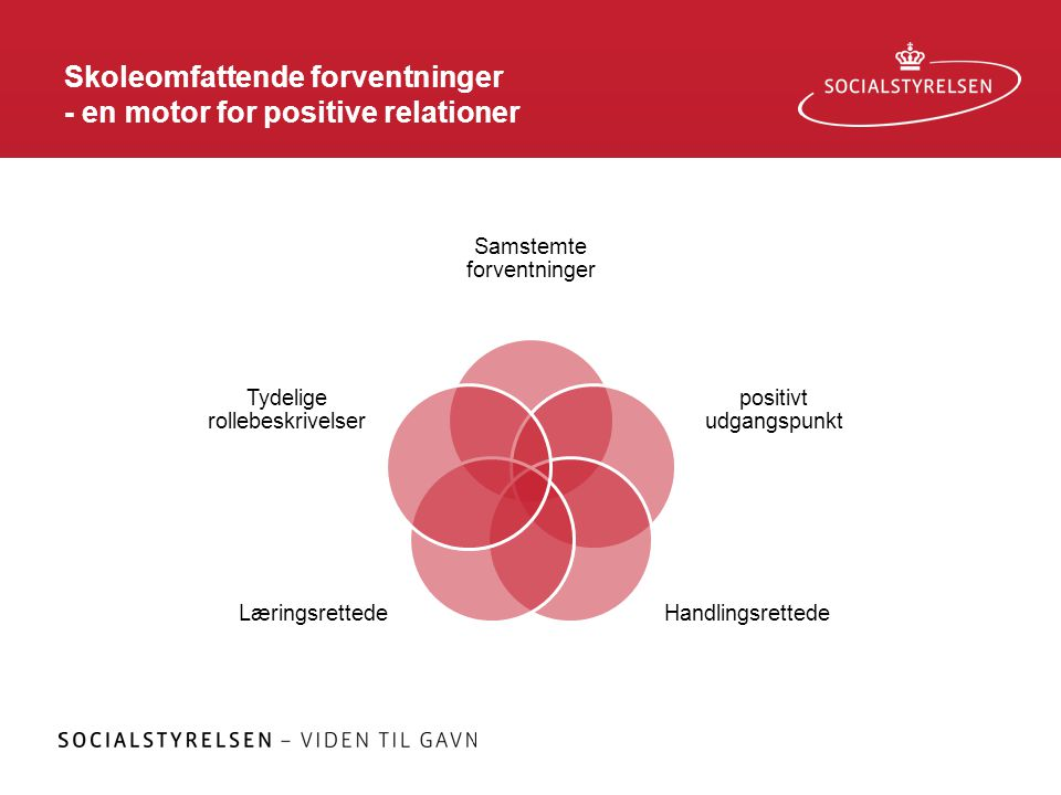 Skoleomfattende forventninger - en motor for positive relationer Samstemte forventninger positivt udgangspunkt HandlingsrettedeLæringsrettede Tydelige