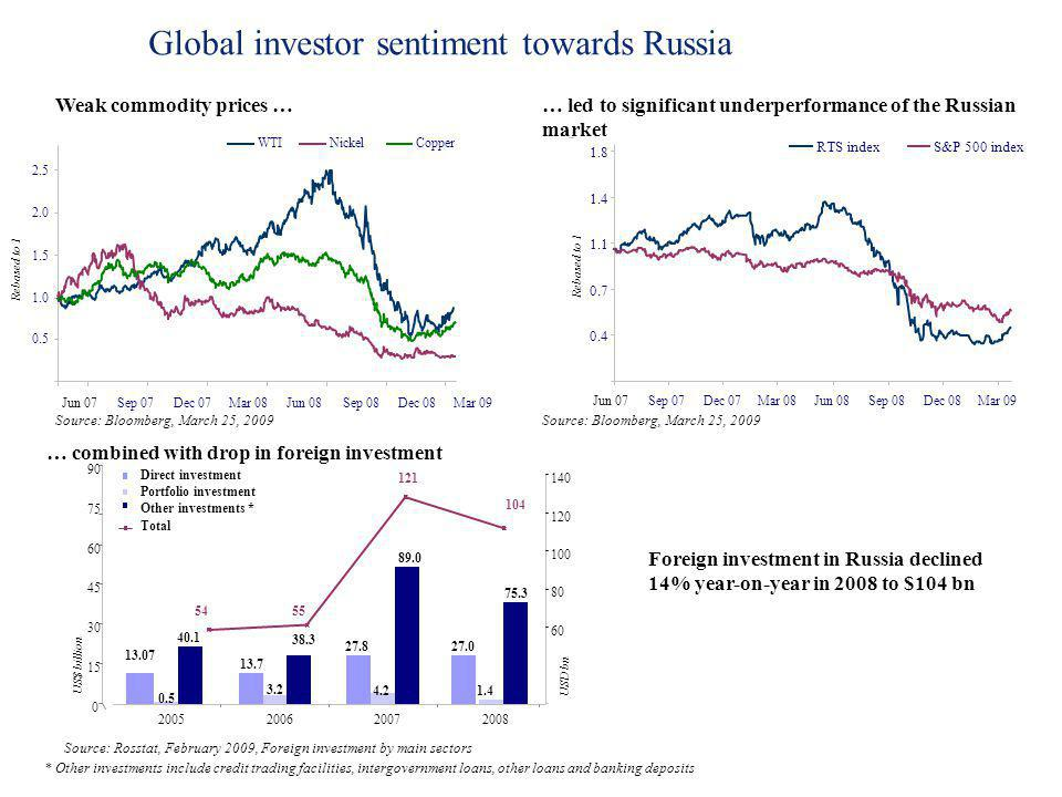 Global investor sentiment towards Russia Weak commodity prices … … led to significant underperformance of the Russian market … combined with drop in f