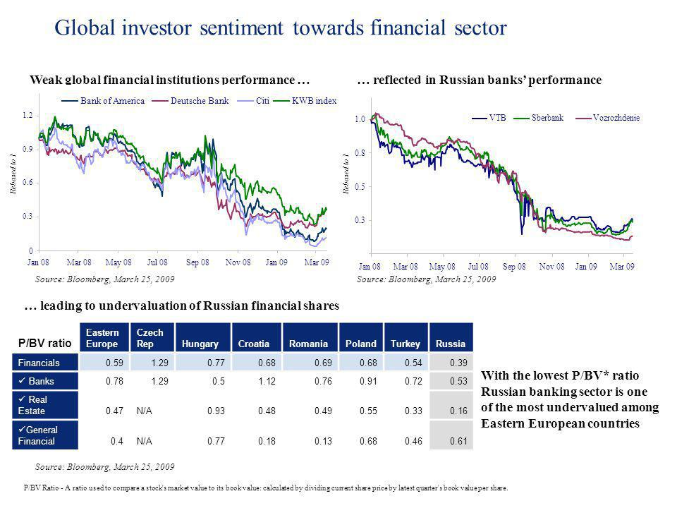 Global investor sentiment towards financial sector With the lowest P/BV* ratio Russian banking sector is one of the most undervalued among Eastern Eur
