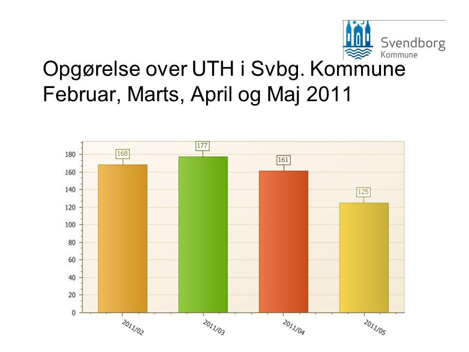 Opgørelse over UTH i Svbg. Kommune Februar, Marts, April og Maj 2011