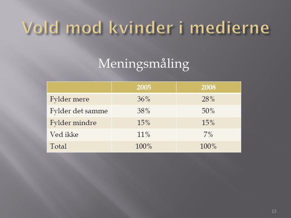 20052008 Fylder mere36%28% Fylder det samme38%50% Fylder mindre15% Ved ikke11%7% Total100% Meningsmåling 13