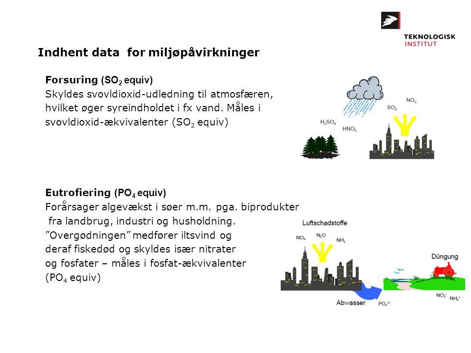Forsuring (SO 2 equiv) Skyldes svovldioxid-udledning til atmosfæren, hvilket øger syreindholdet i fx vand. Måles i svovldioxid-ækvivalenter (SO 2 equi