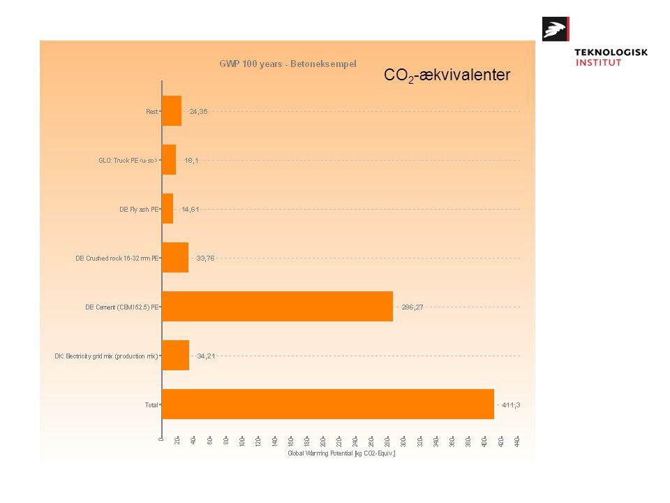CO 2 -ækvivalenter
