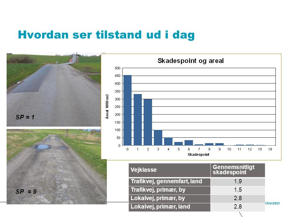 Hvordan ser tilstand ud i dag SP = 1 SP = 9 Vejklasse Gennemsnitligt skadespoint Trafikvej, gennemfart, land1,9 Trafikvej, primær, by1,5 Lokalvej, primær, by2,8 Lokalvej, primær, land2,8
