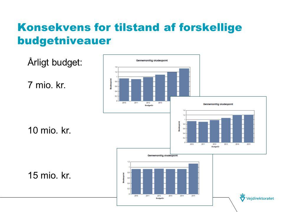 Konsekvens for tilstand af forskellige budgetniveauer Årligt budget: 7 mio.