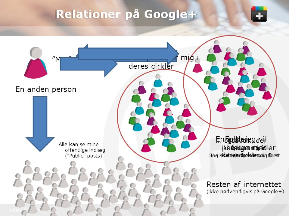 identitet & design Relationer på Google+ Mig Folk, jeg vil følge med i Skal ikke godkende mig først En anden persons cirkler En anden person Jeg skal ikke godkende først Resten af internettet (ikke nødvendigvis på Google+) Venner, der har mig i deres cirkler Alle kan se mine offentlige indlæg ( Public posts)...