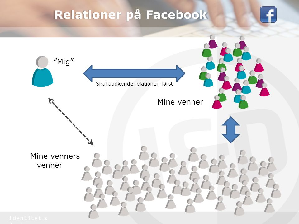 identitet & design Relationer på Facebook Mig Mine venner Mine venners venner Skal godkende relationen først