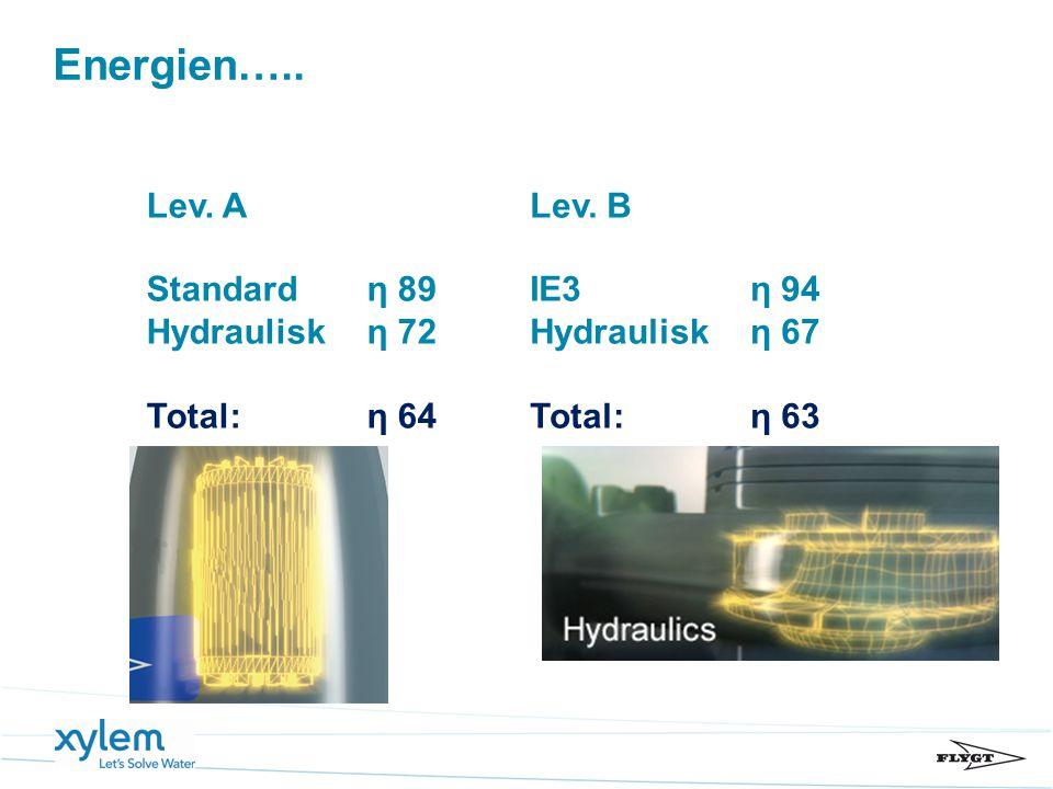Energien….. Lev. A Standard η 89 Hydraulisk η 72 Total: η 64 Lev. B IE3 η 94 Hydraulisk η 67 Total: η 63