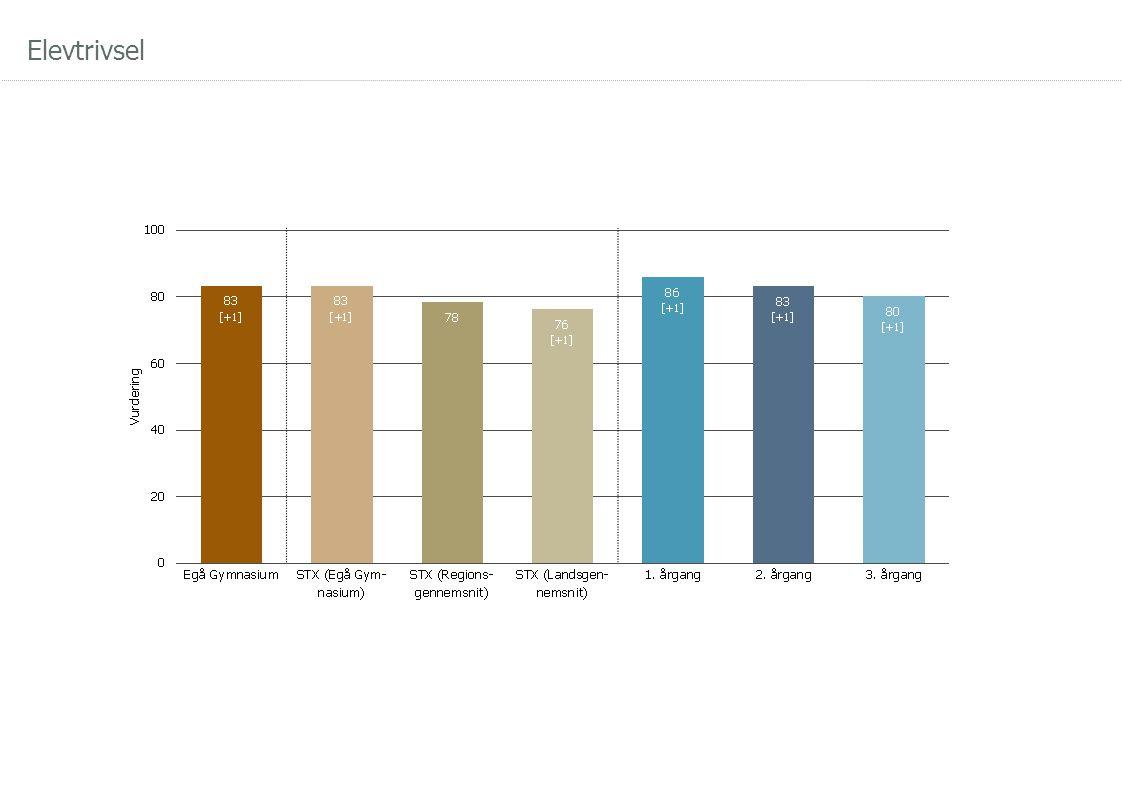 Hvor skal der sættes ind for at forbedre elevernes elevtrivsel?