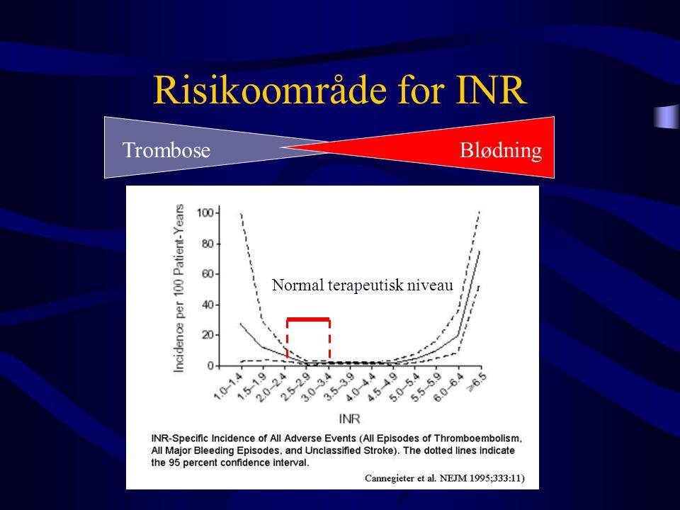 Risikoområde for INR Normal terapeutisk niveau TromboseBlødning
