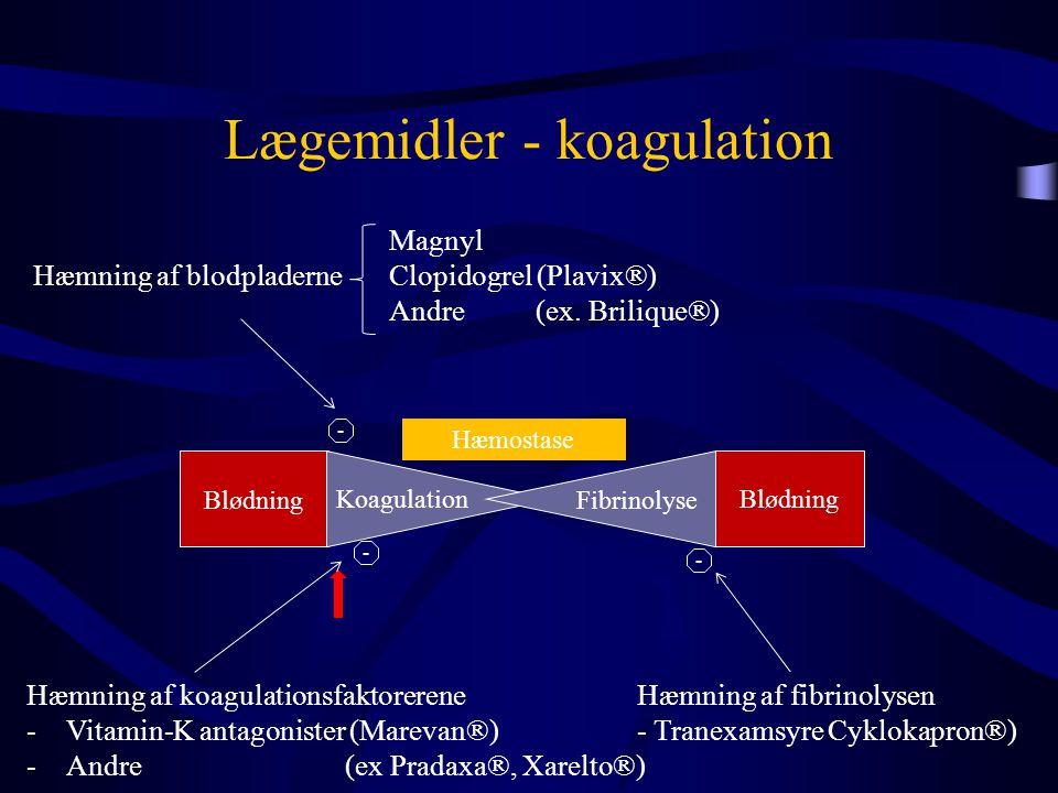 Lægemidler - koagulation Blødning Koagulation Fibrinolyse Hæmostase Magnyl Clopidogrel (Plavix®) Andre (ex. Brilique®) Hæmning af fibrinolysen - Trane