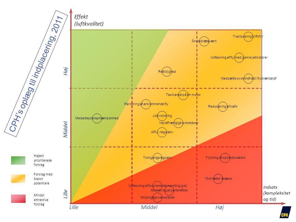 Højest prioriterede forslag Forslag med Størst potentiale Mindst attraktive forslag Effekt (luftkvalitet) Indsats (kompleksitet og tid) HøjLilleMiddel Høj Lille Middel APU- regulativ Medarbejderopmærksomhed Tomgangsregulativ Åndedrætsværn Taxikørsel på én motor Udfasning af forurenende handling grej Montering af partikelfiltre Flytning af opstartsmærke Traktorering til RWY Udfasning af fly med gamle jetmotorer Nedsætte svovlindhold i flybrændstof Job rokering Miljørigtige personbiler Emhætte /blæser Vejrafhængige procedurer Parkering af ankommende fly Reducering af trafik Rettidighed CPH's oplæg til indplacering, 2011