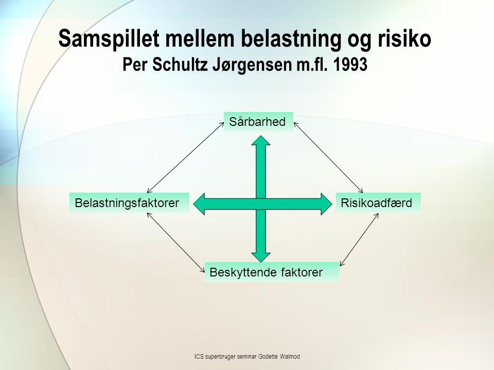 Samspillet mellem belastning og risiko Per Schultz Jørgensen m.fl. 1993 ICS superbruger seminar Godette Walmod Beskyttende faktorer Sårbarhed Belastni