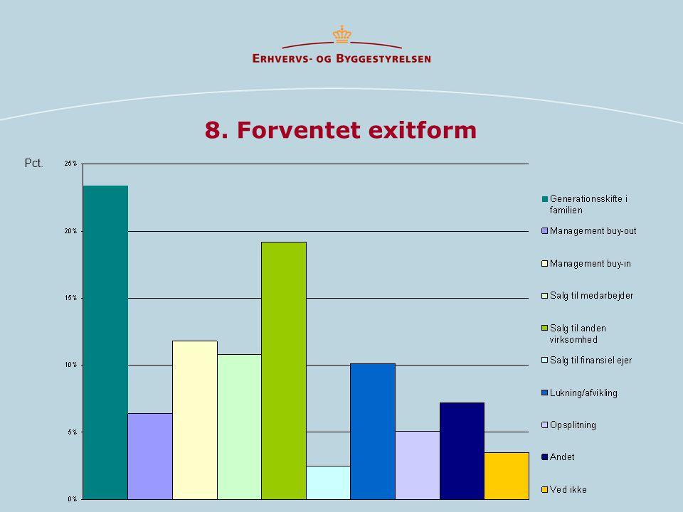 8. Forventet exitform Pct.