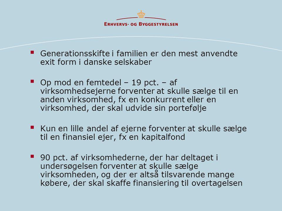  Generationsskifte i familien er den mest anvendte exit form i danske selskaber  Op mod en femtedel – 19 pct.