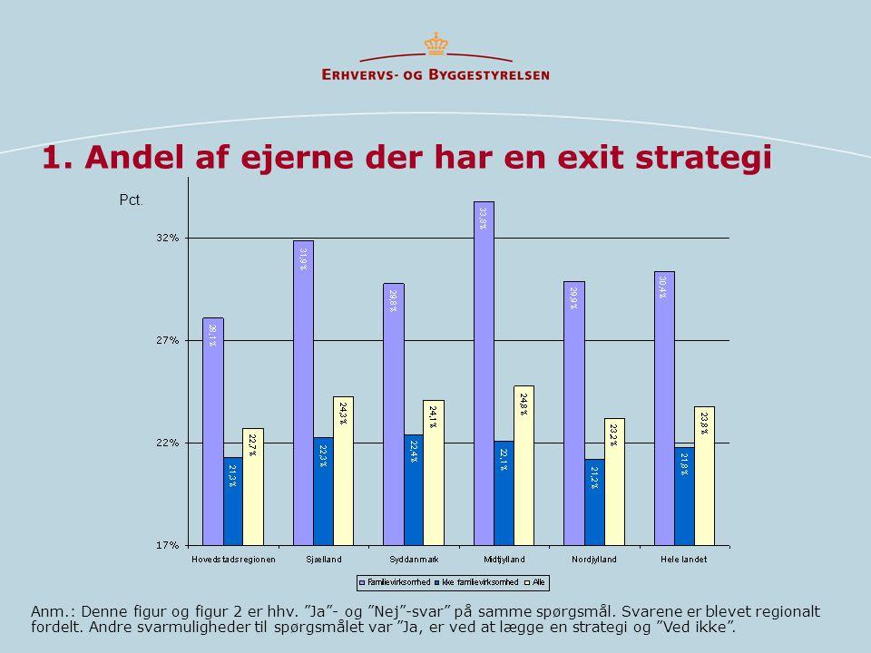 1. Andel af ejerne der har en exit strategi Anm.: Denne figur og figur 2 er hhv.