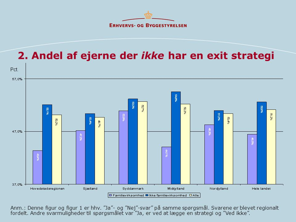 2. Andel af ejerne der ikke har en exit strategi Anm.: Denne figur og figur 1 er hhv.
