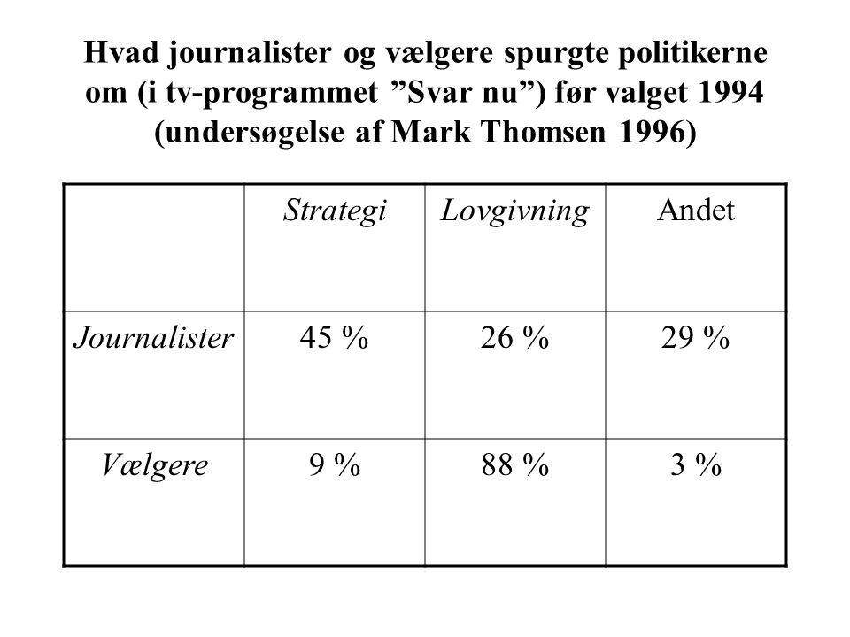 Hvad journalister og vælgere spurgte politikerne om (i tv-programmet Svar nu ) før valget 1994 (undersøgelse af Mark Thomsen 1996) StrategiLovgivningAndet Journalister45 %26 %29 % Vælgere9 %88 %3 %