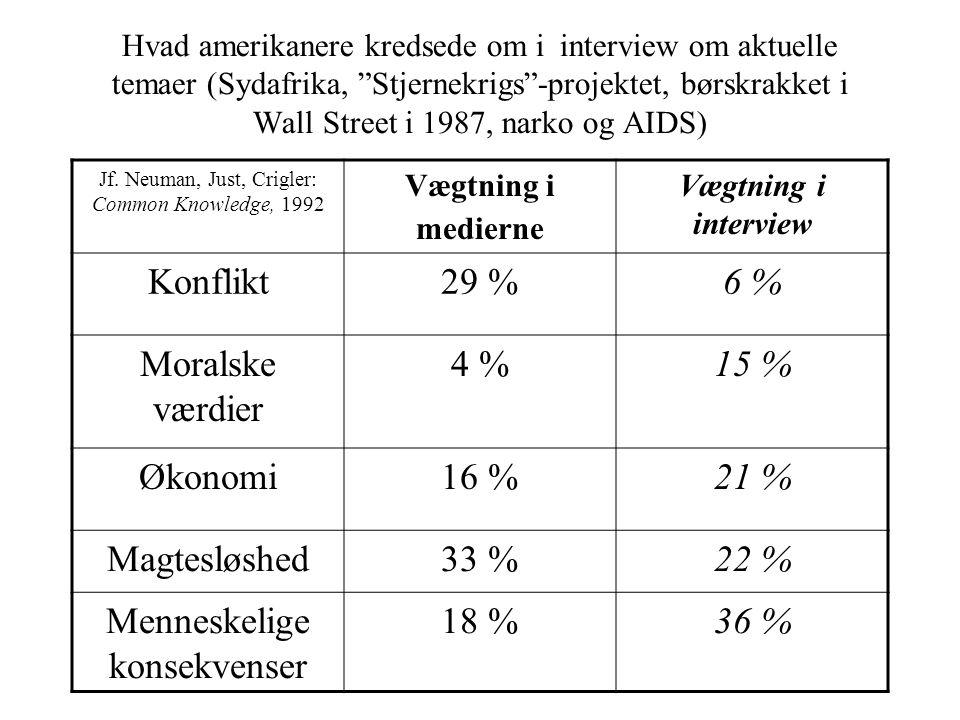 Hvad amerikanere kredsede om i interview om aktuelle temaer (Sydafrika, Stjernekrigs -projektet, børskrakket i Wall Street i 1987, narko og AIDS) Jf.