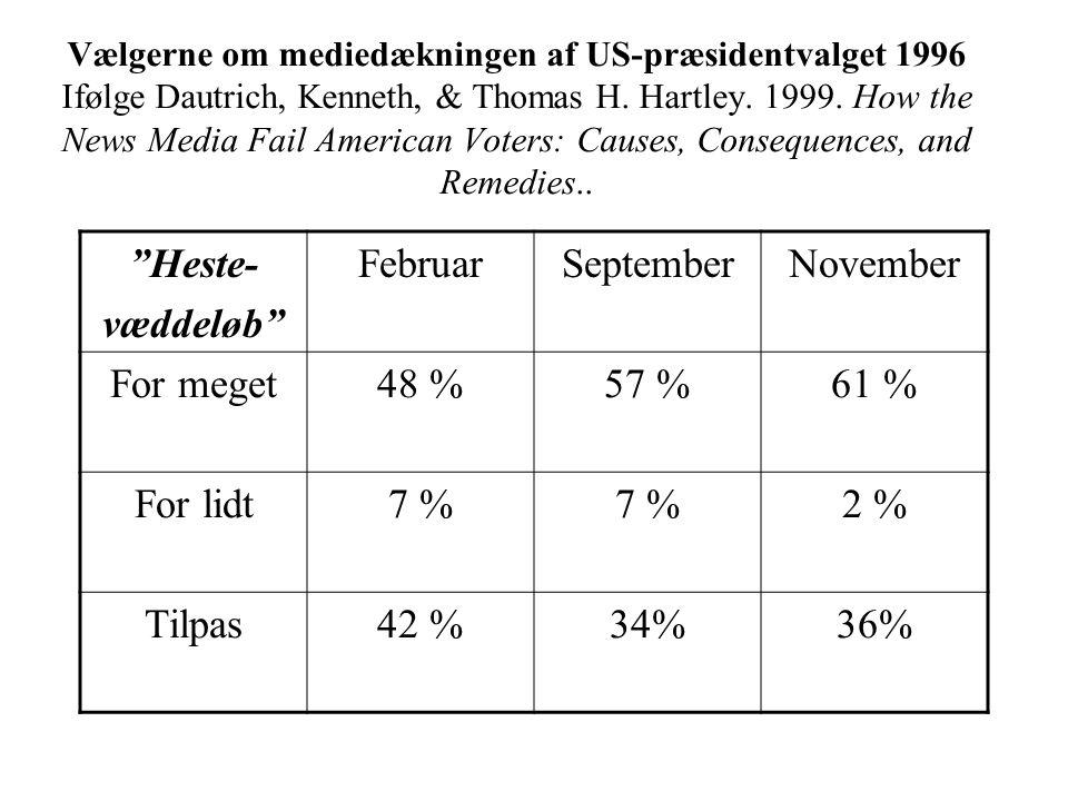 Vælgerne om mediedækningen af US-præsidentvalget 1996 Ifølge Dautrich, Kenneth, & Thomas H.
