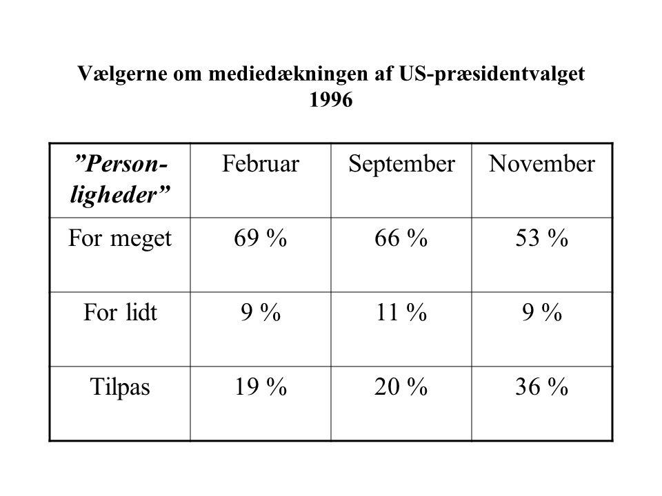 Vælgerne om mediedækningen af US-præsidentvalget 1996 Person- ligheder FebruarSeptemberNovember For meget69 %66 %53 % For lidt9 %11 %9 % Tilpas19 %20 %36 %