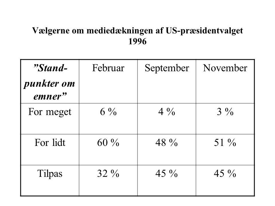 Vælgerne om mediedækningen af US-præsidentvalget 1996 Stand- punkter om emner FebruarSeptemberNovember For meget6 %4 %3 % For lidt60 %48 %51 % Tilpas32 %45 %