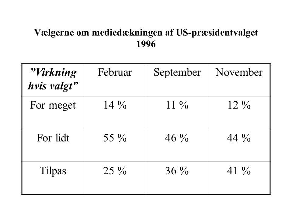 Vælgerne om mediedækningen af US-præsidentvalget 1996 Virkning hvis valgt FebruarSeptemberNovember For meget14 %11 %12 % For lidt55 %46 %44 % Tilpas25 %36 %41 %