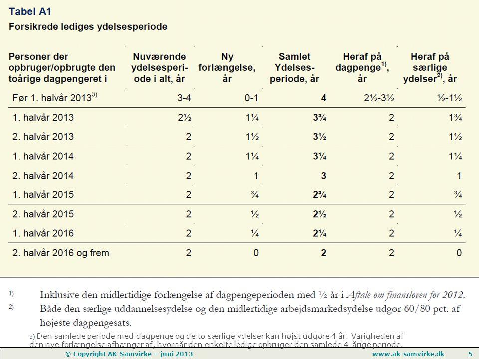 www.ak-samvirke.dk 5 © Copyright AK-Samvirke – juni 2013 3) Den samlede periode med dagpenge og de to særlige ydelser kan højst udgøre 4 år.