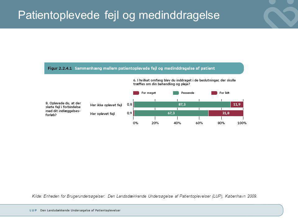 Patientoplevede fejl og medinddragelse Kilde: Enheden for Brugerundersøgelser: Den Landsdækkende Undersøgelse af Patientoplevelser (LUP), København 2009.
