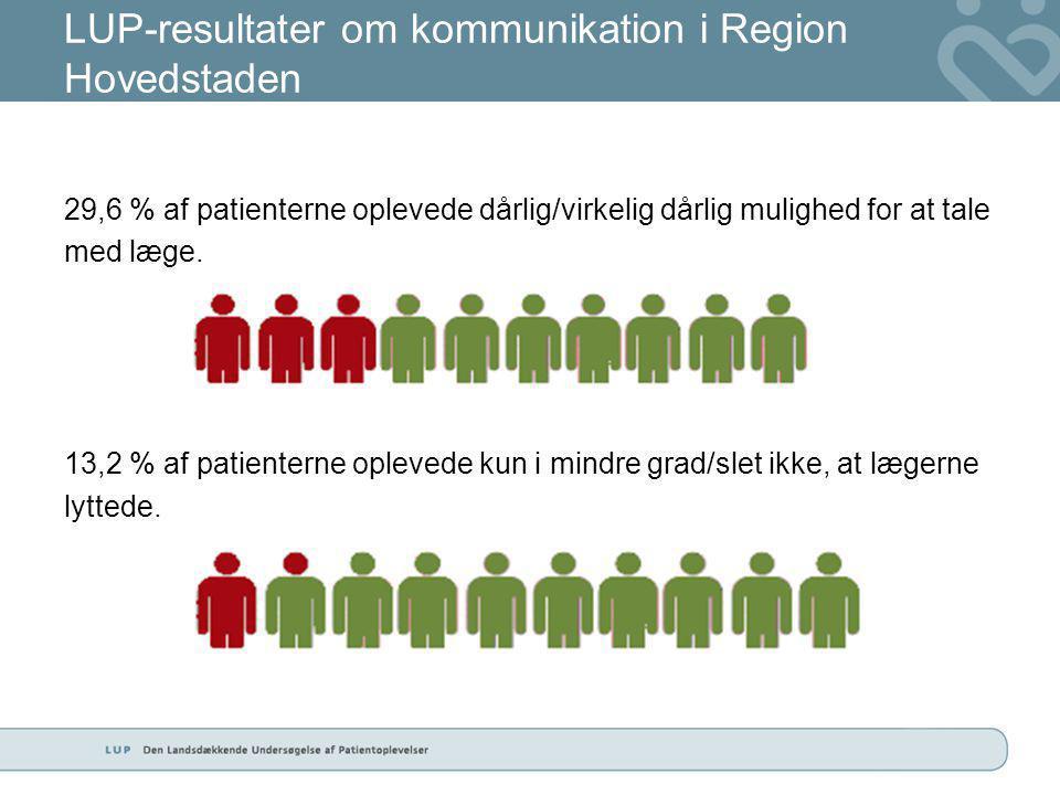 LUP-resultater om kommunikation i Region Hovedstaden 29,6 % af patienterne oplevede dårlig/virkelig dårlig mulighed for at tale med læge.
