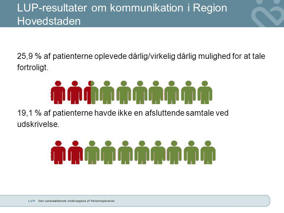 LUP-resultater om kommunikation i Region Hovedstaden 25,9 % af patienterne oplevede dårlig/virkelig dårlig mulighed for at tale fortroligt.