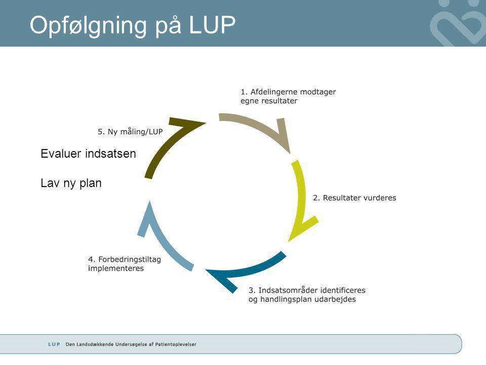 Opfølgning på LUP Evaluer indsatsen Lav ny plan