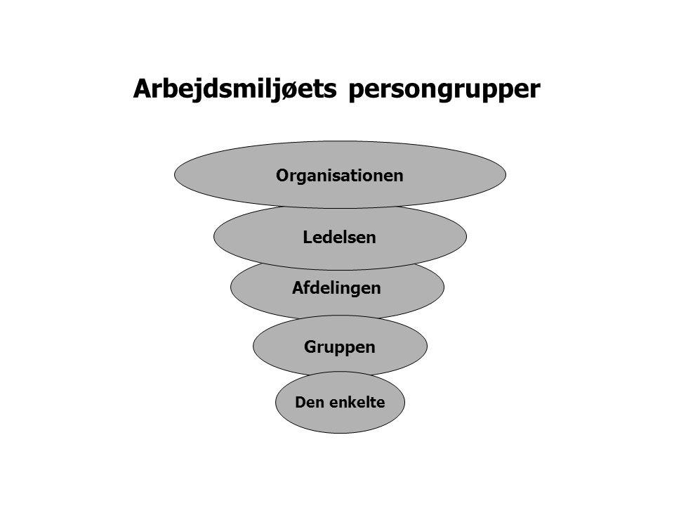 Arbejdsmiljøets persongrupper Afdelingen Ledelsen Gruppen Den enkelte Organisationen