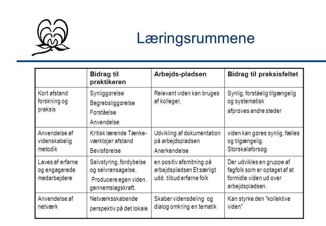 Læringsrummene Bidrag til praktikeren Arbejds-pladsenBidrag til praksisfeltet Kort afstand forskning og praksis Synliggørelse Begrebsliggørelse Forståelse Anvendelse Relevant viden kan bruges af kolleger, Synlig, forståelig tilgængelig og systematisk afprøves andre steder Anvendelse af videnskabelig metodik Kritisk lærende Tænke- værktøjer afstand Bevisførelse Udvikling af dokumentation på arbejdspladsen Anerkendelse viden kan gøres synlig, fælles og tilgængelig.