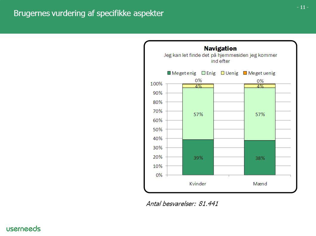 - 11 - Brugernes vurdering af specifikke aspekter Antal besvarelser: 81.441