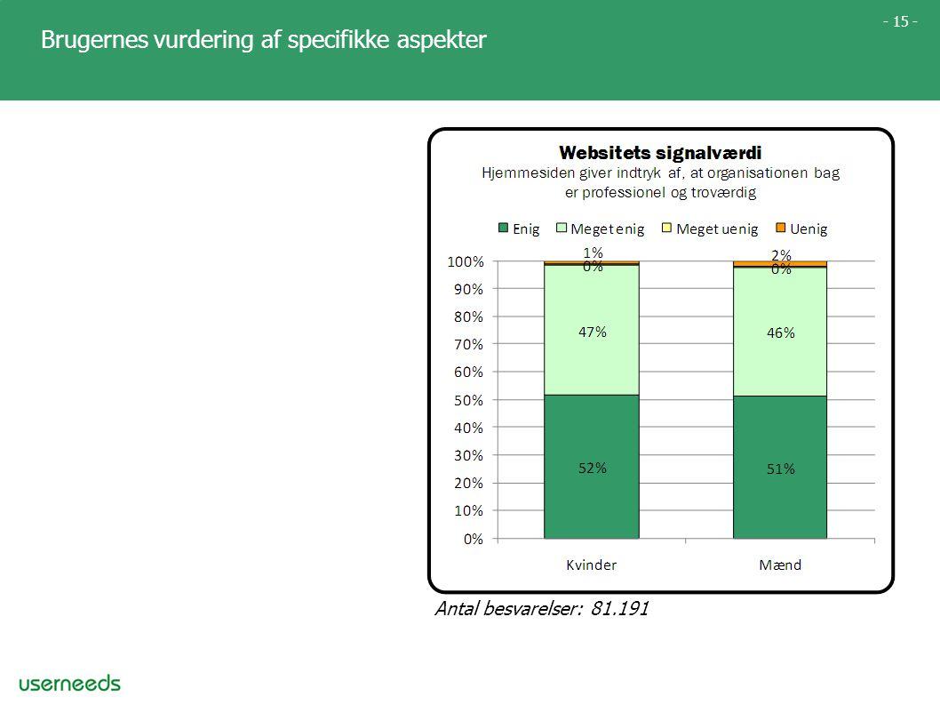 - 15 - Brugernes vurdering af specifikke aspekter Antal besvarelser: 81.191
