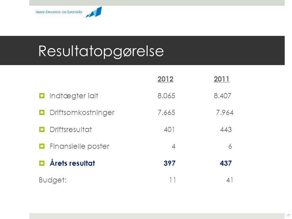 Resultatopgørelse 20122011  Indtægter ialt 8.0658.407  Driftsomkostninger 7.665 7.964  Driftsresultat 401 443  Finansielle poster 4 6  Årets resultat 397 437 Budget: 11 41 17