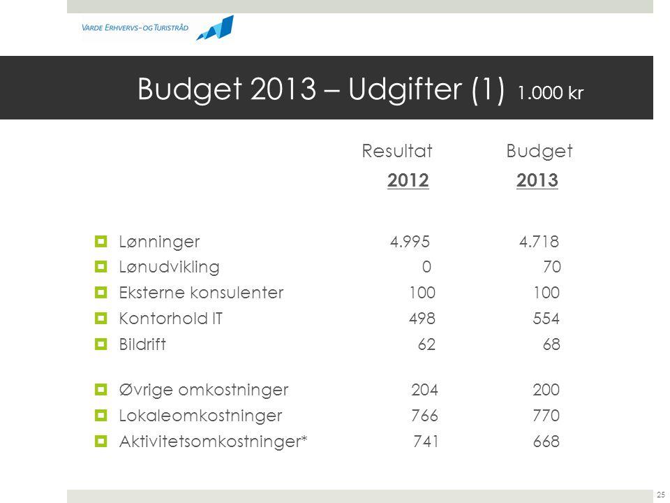 Budget 2013 – Udgifter (1) 1.000 kr Resultat Budget 2012 2013  Lønninger 4.995 4.718  Lønudvikling 0 70  Eksterne konsulenter 100 100  Kontorhold IT 498 554  Bildrift 62 68  Øvrige omkostninger 204 200  Lokaleomkostninger 766 770  Aktivitetsomkostninger* 741 668 25