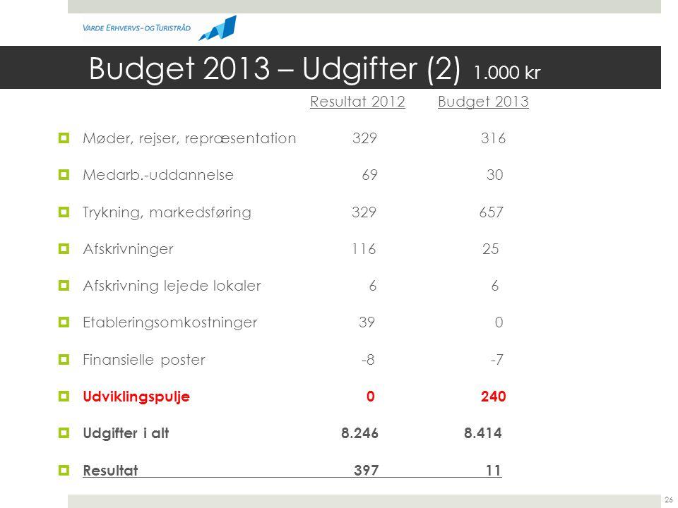 Budget 2013 – Udgifter (2) 1.000 kr Resultat 2012 Budget 2013  Møder, rejser, repræsentation 329 316  Medarb.-uddannelse 69 30  Trykning, markedsføring 329 657  Afskrivninger 116 25  Afskrivning lejede lokaler 6 6  Etableringsomkostninger 39 0  Finansielle poster -8 -7  Udviklingspulje 0 240  Udgifter i alt 8.2468.414  Resultat 397 11 26