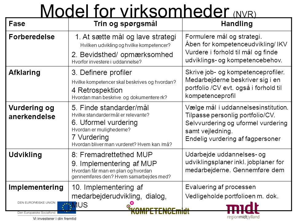 Model for virksomheder (NVR) FaseTrin og spørgsmålHandling Forberedelse1.