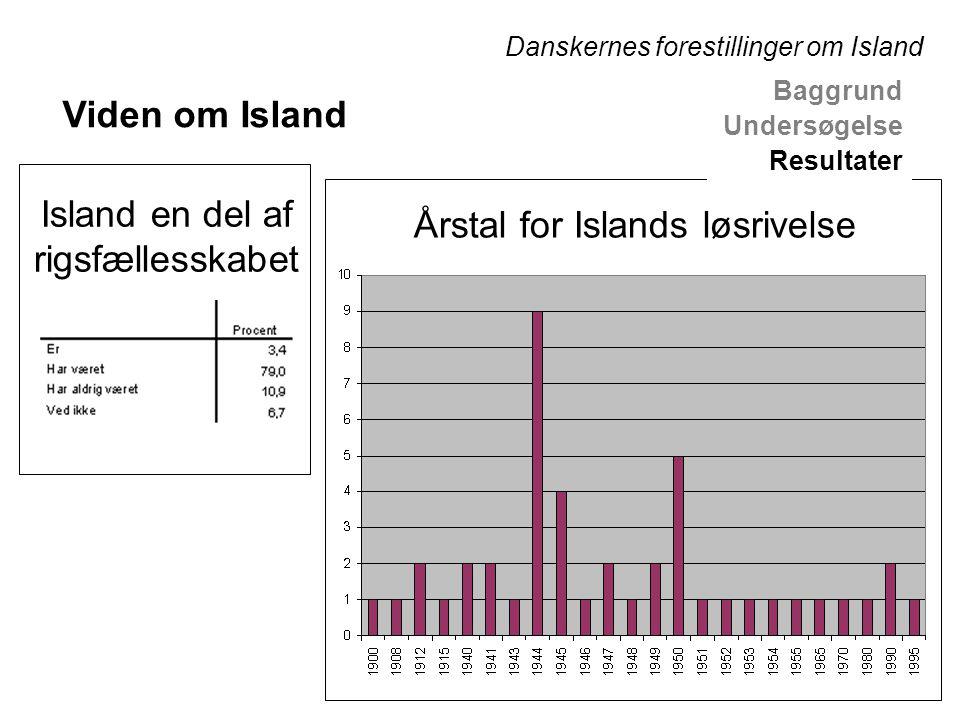 Årstal for Islands løsrivelse Island en del af rigsfællesskabet Baggrund Undersøgelse Resultater Viden om Island Danskernes forestillinger om Island