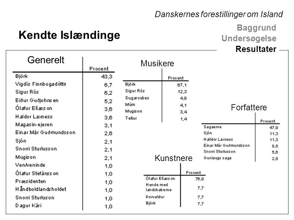 Generelt Musikere Forfattere Kunstnere Kendte Islændinge Baggrund Undersøgelse Resultater Danskernes forestillinger om Island