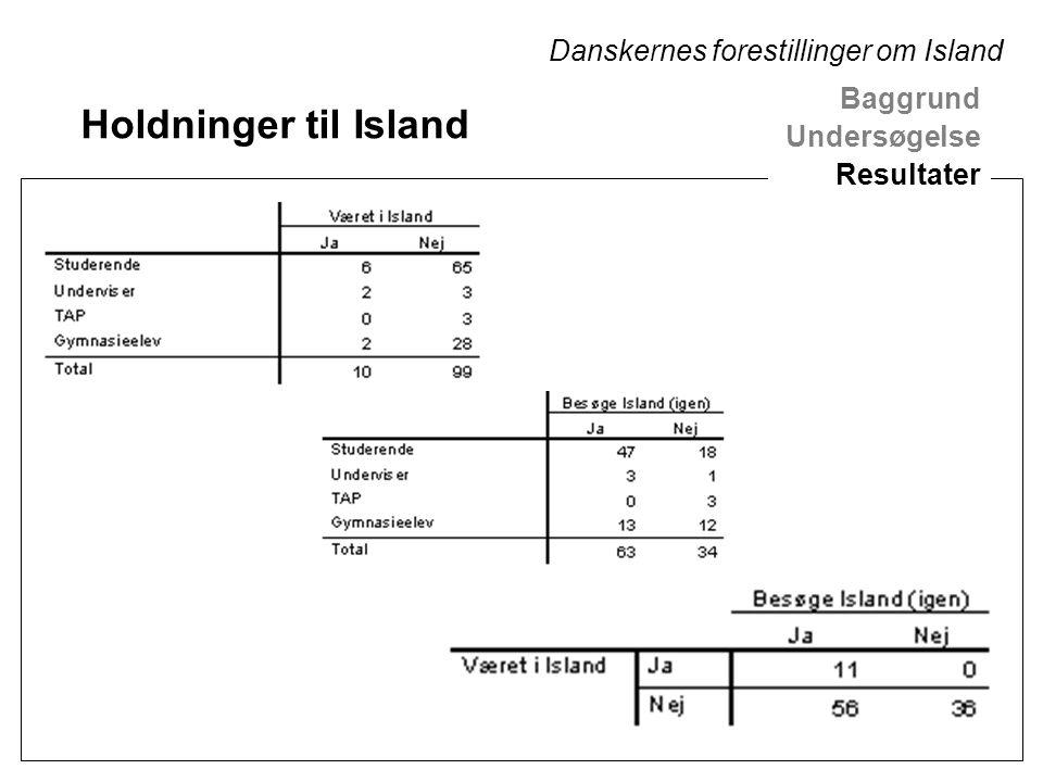 Holdninger til Island Baggrund Undersøgelse Resultater Danskernes forestillinger om Island