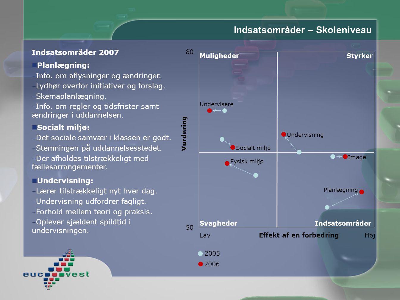 Indsatsområder – Skoleniveau Indsatsområder 2007  Planlægning:  Info.