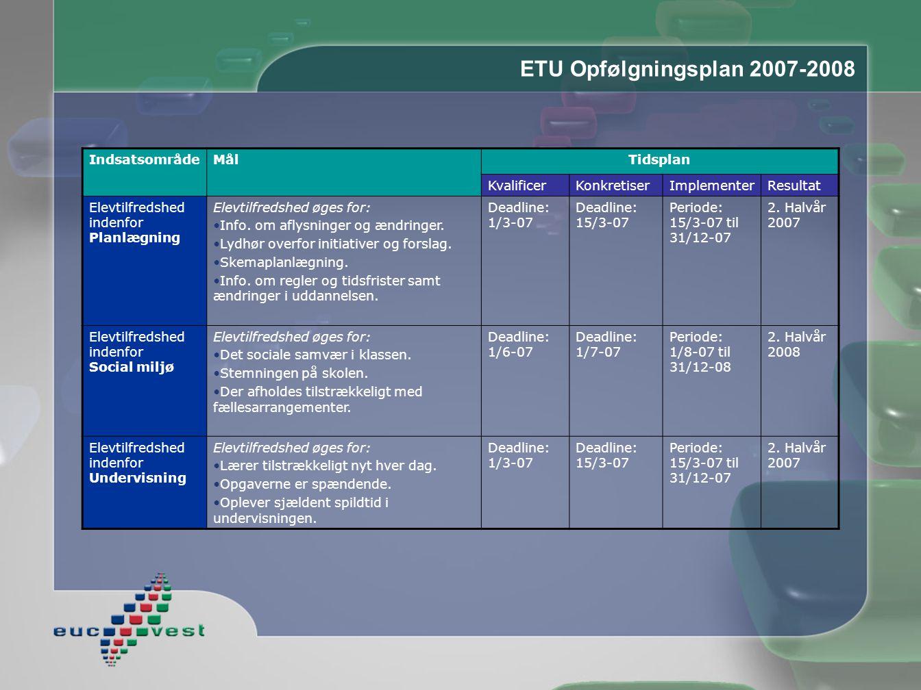 ETU Opfølgningsplan 2007-2008 IndsatsområdeMålTidsplan KvalificerKonkretiserImplementerResultat Elevtilfredshed indenfor Planlægning Elevtilfredshed øges for: •Info.
